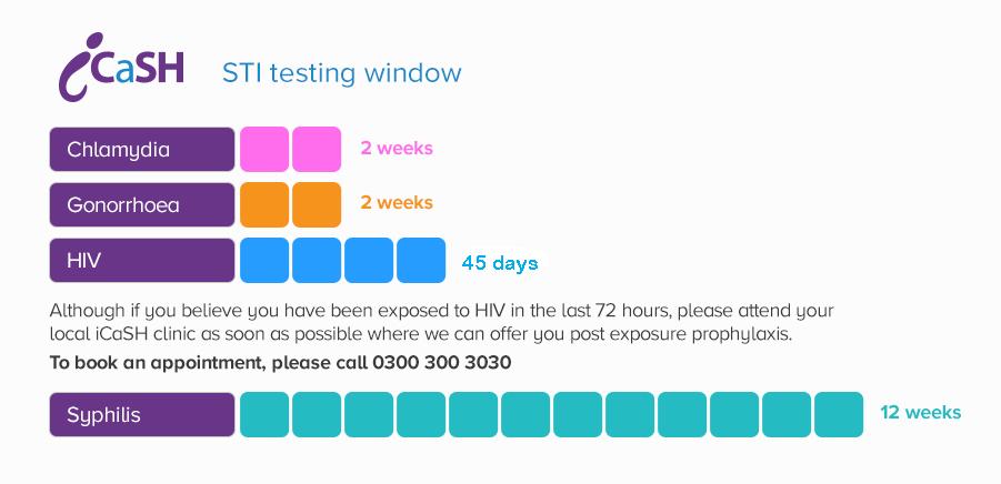 STI testing window timescale